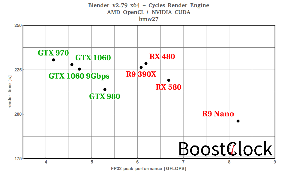 BoostClock | Latest Blender update boosts AMD dGPUs OpenCL