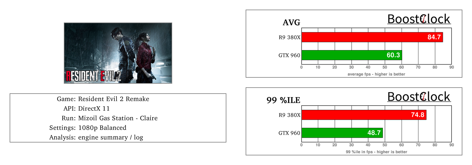 BoostClock | GTX 960 vs R9 380X - How do they hold up in